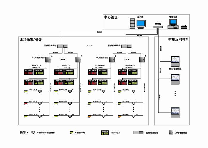 根据上图所示,车位探测器对车位时刻对车位进行车辆检测,车位空闲状态下车位指示灯为绿色;当车位探测到车位有车辆停放时,车位上方的车位显示器显示红色,同时立即将信息通过采集终端最终传送到服务器,经过处理之后,服务器将车位信息变化指令传输到每个车位显示屏和车位引导屏。   文章来源自: