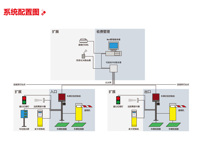 简约版车牌信息化停车管理系统图片